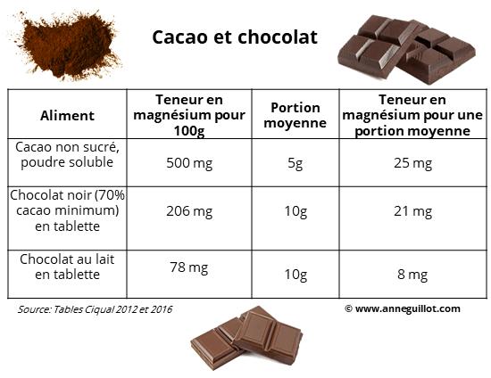 magnesium dans le cacao et le chocolat