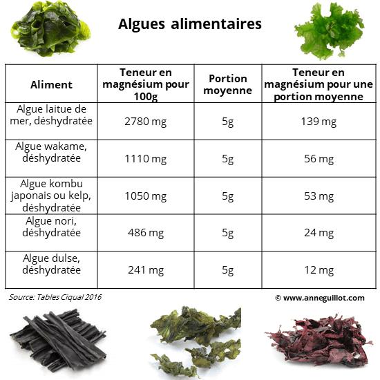 teneur en magnesium dans les algues alimentaires