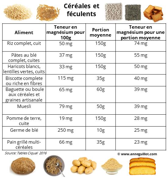teneur en magnesium dans les cereales et feculents