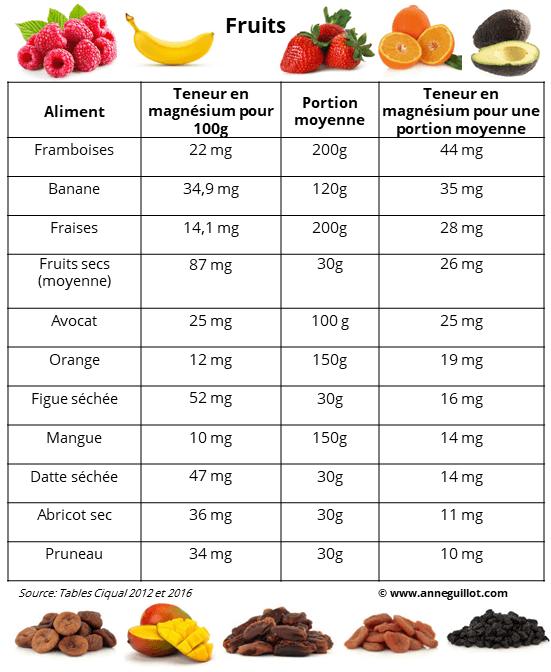teneur en magnesium dans les fruits