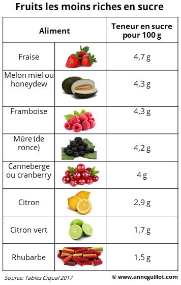 Fruits les moins riches en sucre