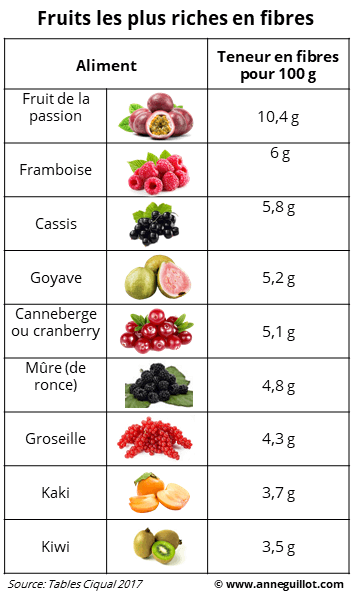 Fruits les plus riches en fibres
