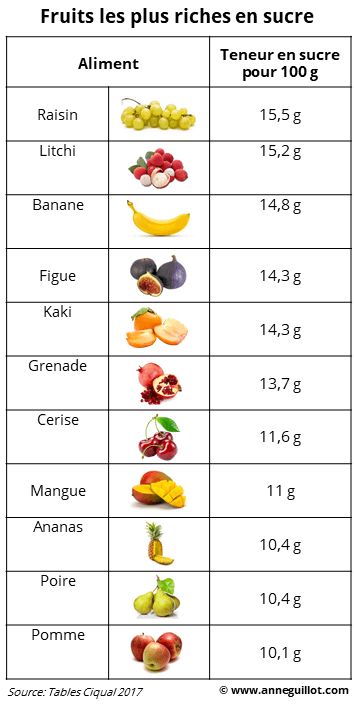 Fruits les plus riches en sucre