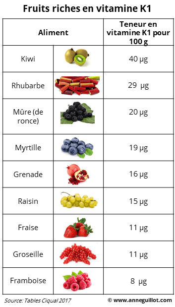 Fruits riches en vitamine K1