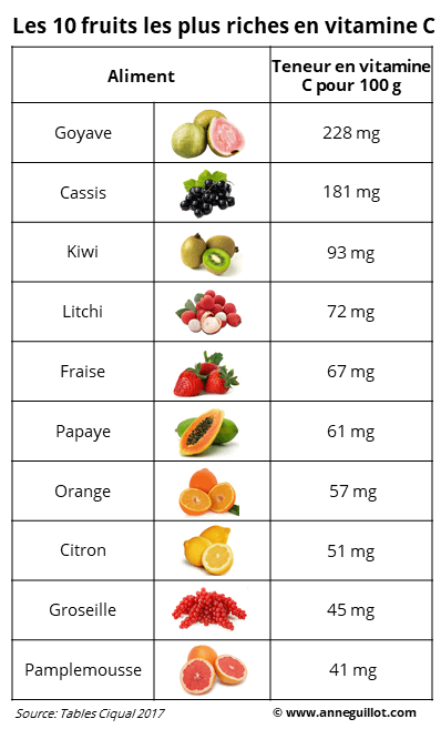 fruits les plus riches en vitamine C