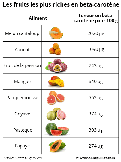 fruits les plus riches en beta-carotène