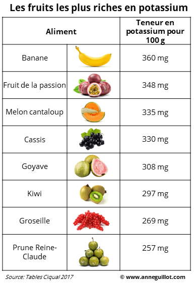 fruits les plus riches en potassium
